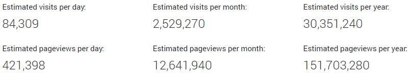 how much do bloggers make treehugger 2