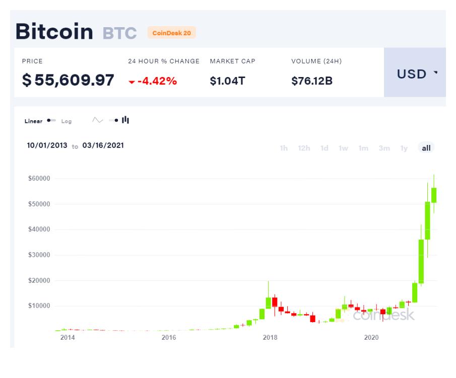price of a bitcoin graph